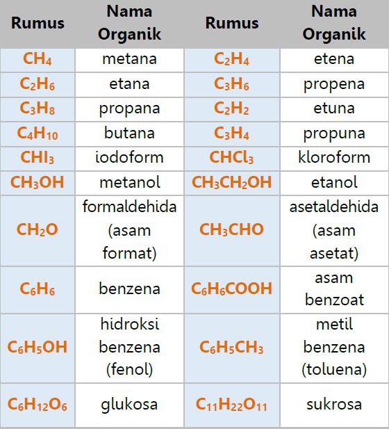 Tata Nama Dan Persamaan Reaksi Kimia Welcome To